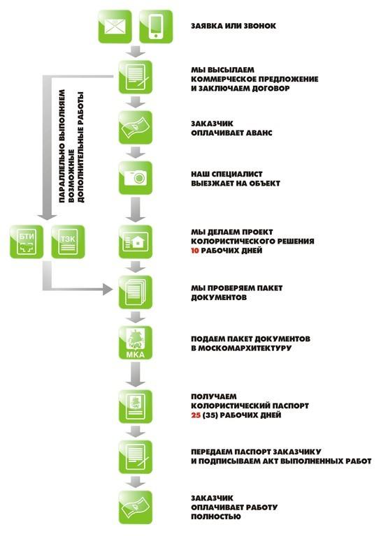 услуги (разработки проекта